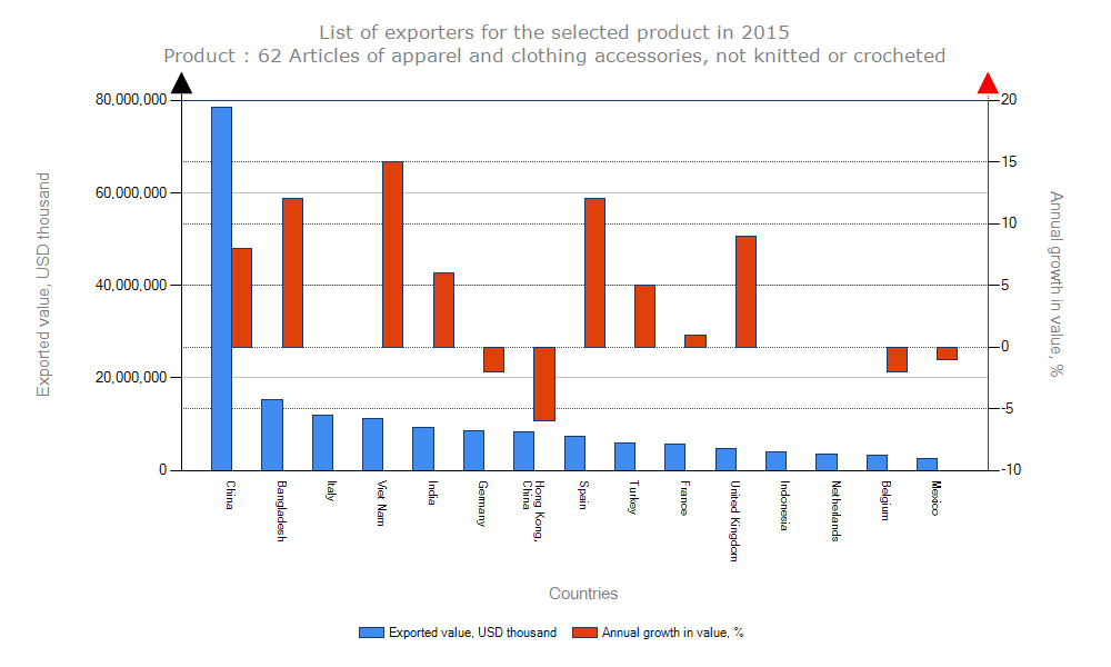 chart_garment_export