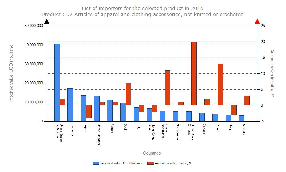 chart_garment_import